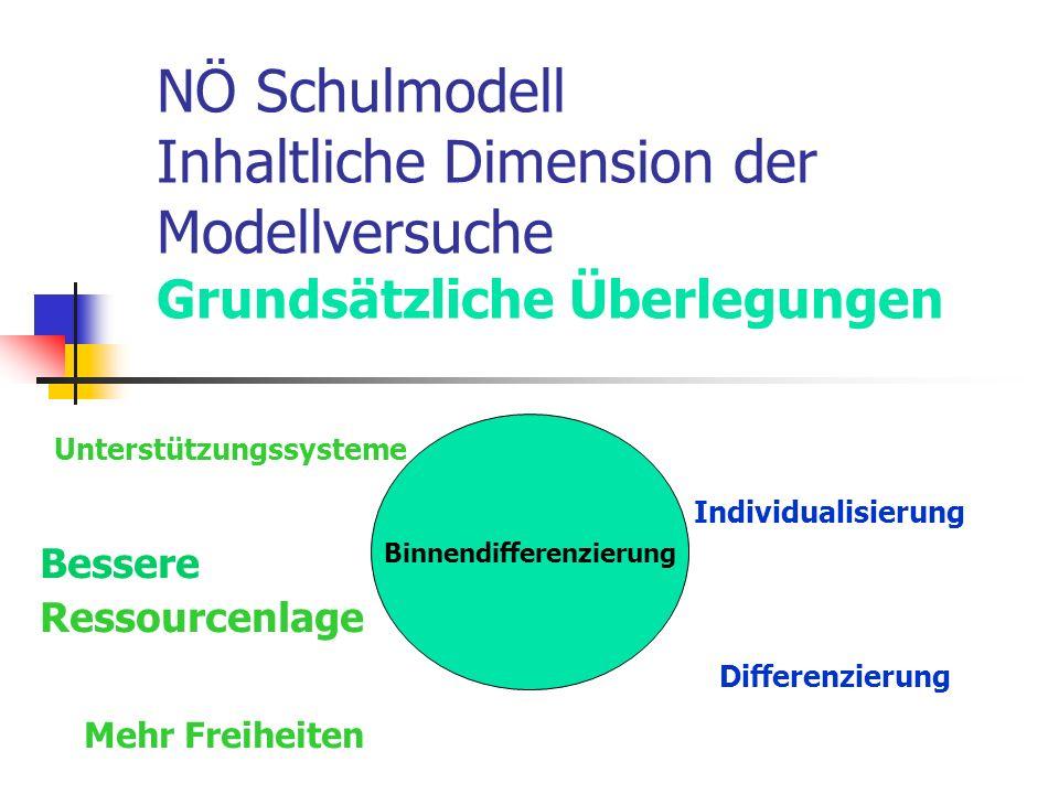 NÖ Schulmodell Inhaltliche Dimension der Modellversuche Grundsätzliche Überlegungen Unterstützungssysteme Individualisierung Bessere Ressourcenlage Differenzierung Mehr Freiheiten Binnendifferenzierung