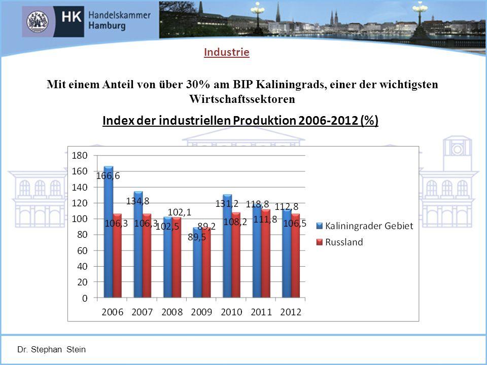 Dr. Stephan Stein Index der industriellen Produktion 2006-2012 (%) Industrie Mit einem Anteil von über 30% am BIP Kaliningrads, einer der wichtigsten