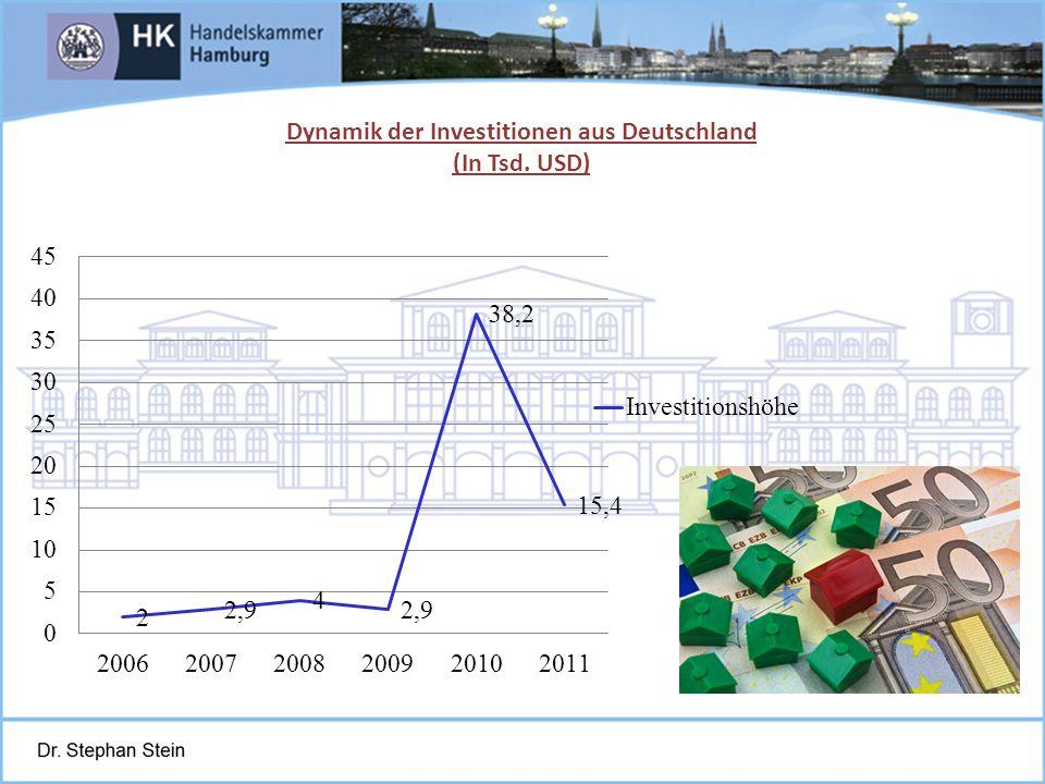 Juni 2004St. Petersburg, Schmidt-Trenz Dynamik der Investitionen aus Deutschland (In Tsd. USD)