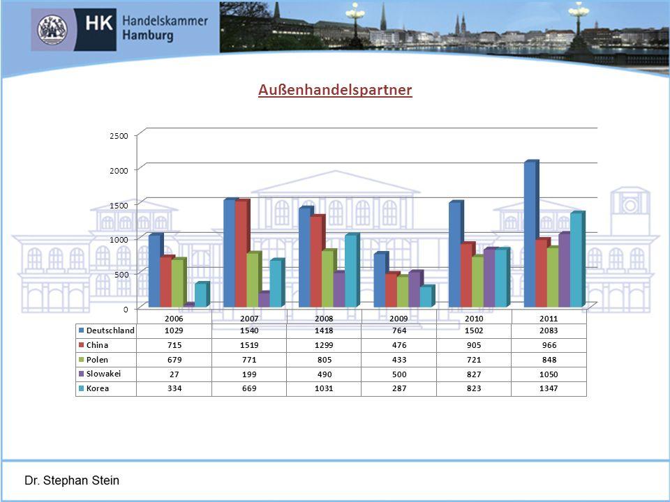 Juni 2004St.Petersburg, Schmidt-Trenz Dynamik des Außenhandels mit Deutschland (in Mio.