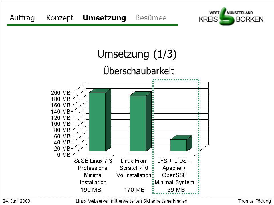 AuftragKonzeptUmsetzungResümee 24. Juni 2003Thomas FöckingLinux Webserver mit erweiterten Sicherheitsmerkmalen Umsetzung 190 MB170 MB39 MB Umsetzung (