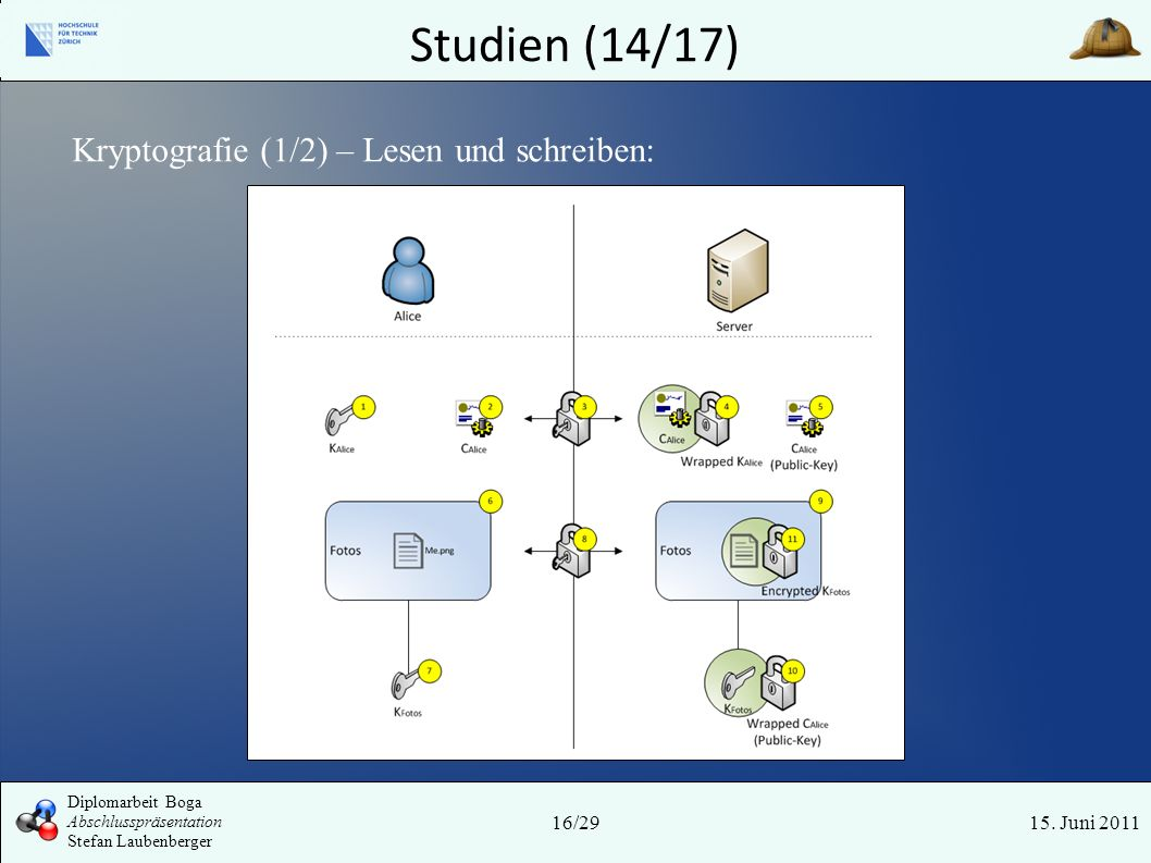 Studien (14/17) 15. Juni 201116/29 Diplomarbeit Boga Abschlusspräsentation Stefan Laubenberger Kryptografie (1/2) – Lesen und schreiben: