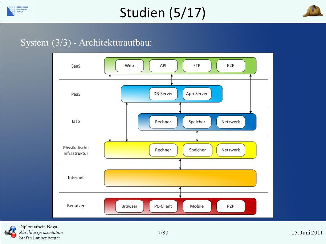 Studien (5/17) 15. Juni 2011 System (3/3) - Architekturaufbau: 7/30 Diplomarbeit Boga Abschlusspräsentation Stefan Laubenberger