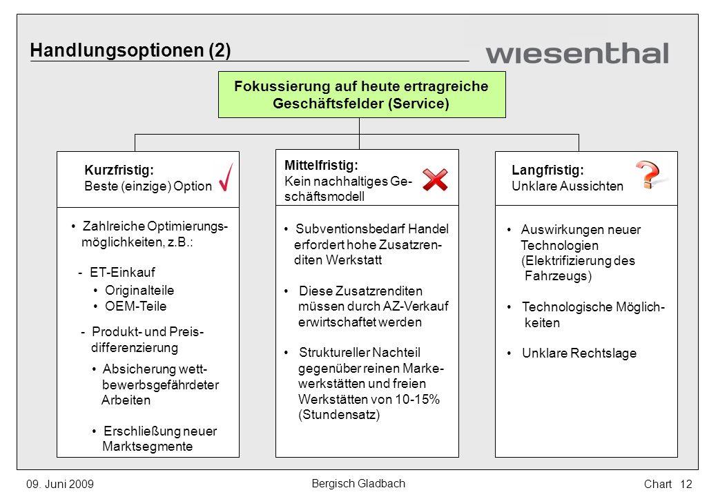 Fokussierung auf heute ertragreiche Geschäftsfelder (Service) Handlungsoptionen (2) Kurzfristig: Beste (einzige) Option Zahlreiche Optimierungs- mögli