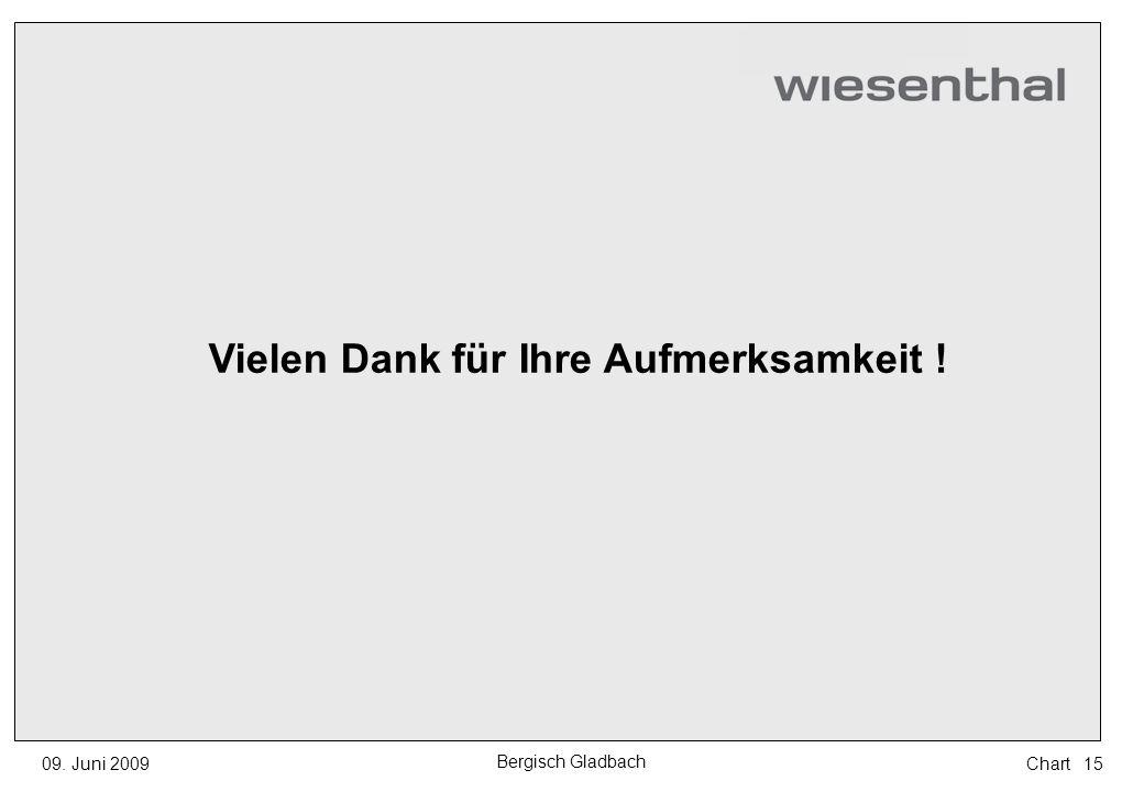 Vielen Dank für Ihre Aufmerksamkeit ! 1509. Juni 2009 Bergisch Gladbach Chart