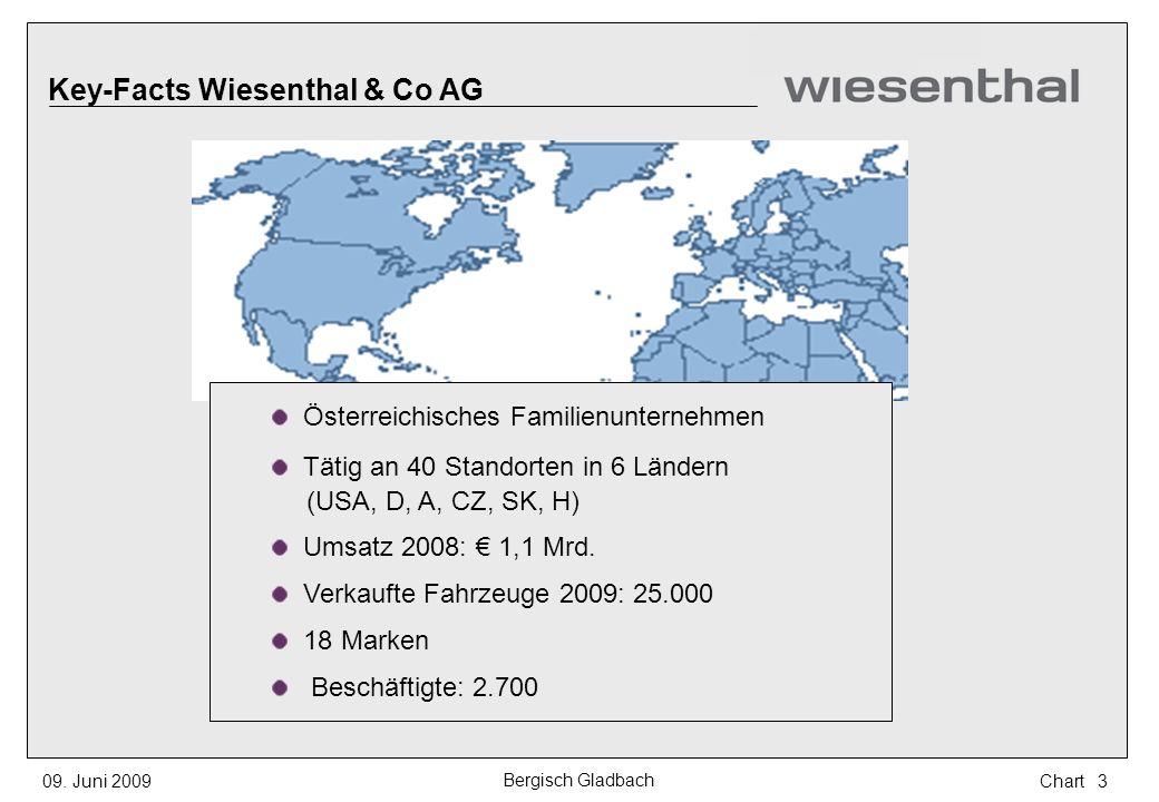 Key-Facts Wiesenthal & Co AG Österreichisches Familienunternehmen Tätig an 40 Standorten in 6 Ländern (USA, D, A, CZ, SK, H) Umsatz 2008: 1,1 Mrd. Ver