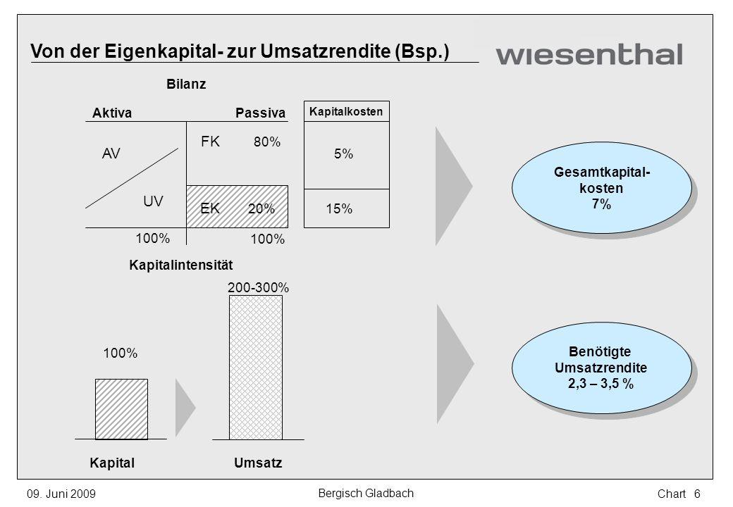 Von der Eigenkapital- zur Umsatzrendite (Bsp.) Gesamtkapital- kosten 7% Gesamtkapital- kosten 7% AktivaPassiva AV UV FK 100% 80% 15% 5% KapitalUmsatz
