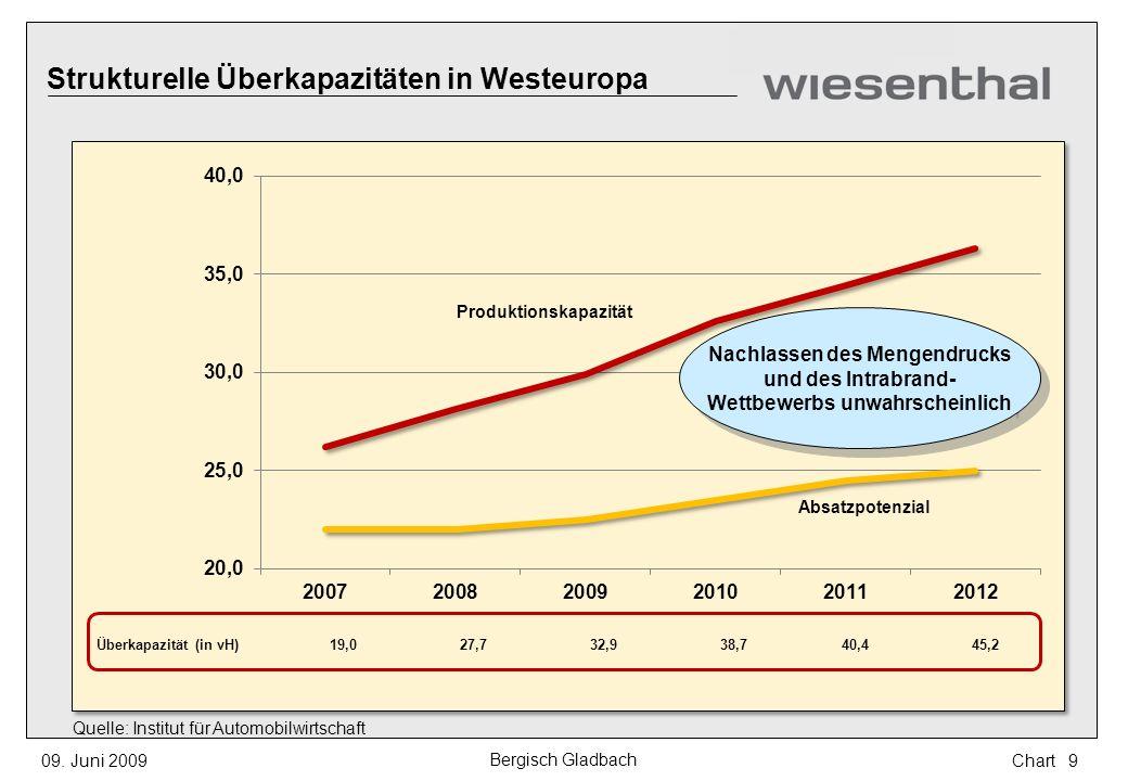 Strukturelle Überkapazitäten in Westeuropa Überkapazität (in vH)19,027,732,938,740,445,2 Produktionskapazität Absatzpotenzial Quelle: Institut für Aut