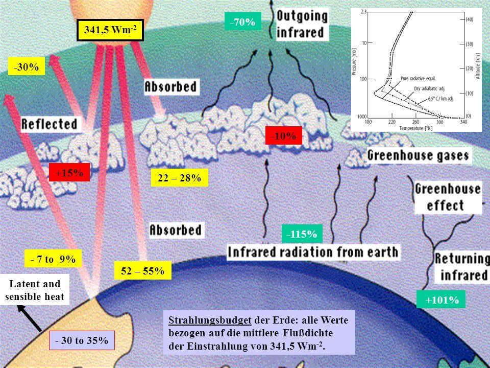341,5 Wm -2 ~ 30% ~ 70% 341,5 Wm -2 -70% -30% 22 – 28% 52 – 55% - 7 to 9% -115% +101% -10% +15% Latent and sensible heat Strahlungsbudget der Erde: alle Werte bezogen auf die mittlere Flußdichte der Einstrahlung von 341,5 Wm -2.