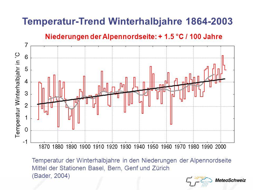 Temperatur-Trend Winterhalbjahre 1864-2003 Temperatur der Winterhalbjahre in den Niederungen der Alpennordseite Mittel der Stationen Basel, Bern, Genf und Zürich (Bader, 2004) Niederungen der Alpennordseite: + 1.5 °C / 100 Jahre