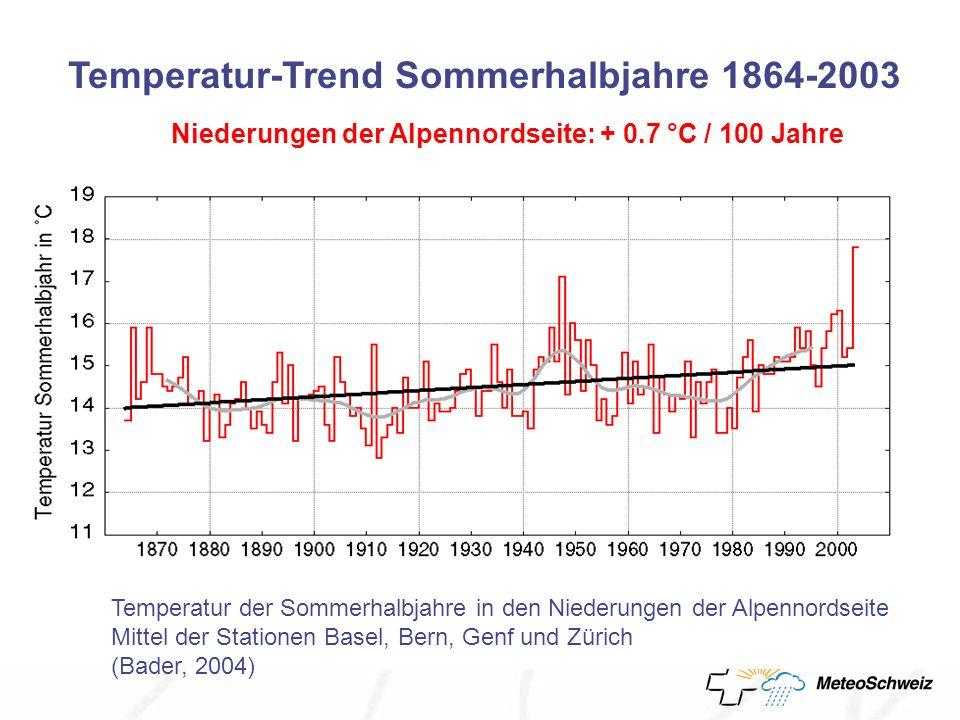 Temperatur-Trend Sommerhalbjahre 1864-2003 Niederungen der Alpennordseite: + 0.7 °C / 100 Jahre Temperatur der Sommerhalbjahre in den Niederungen der Alpennordseite Mittel der Stationen Basel, Bern, Genf und Zürich (Bader, 2004)