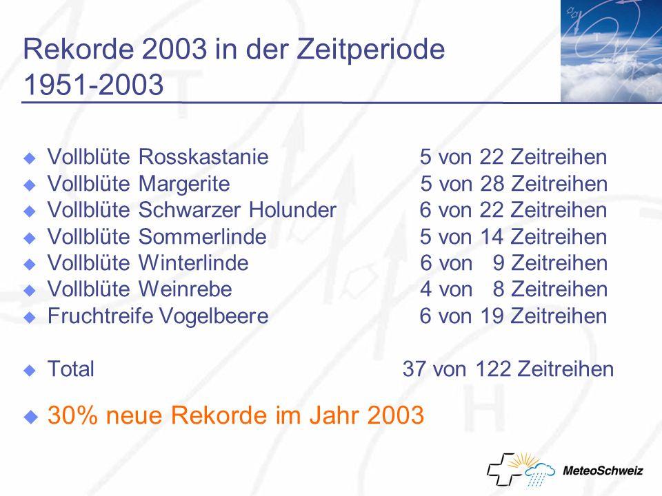 Rekorde 2003 in der Zeitperiode 1951-2003 Vollblüte Rosskastanie 5 von 22 Zeitreihen Vollblüte Margerite 5 von 28 Zeitreihen Vollblüte Schwarzer Holunder 6 von 22 Zeitreihen Vollblüte Sommerlinde 5 von 14 Zeitreihen Vollblüte Winterlinde 6 von 9 Zeitreihen Vollblüte Weinrebe 4 von 8 Zeitreihen Fruchtreife Vogelbeere6 von 19 Zeitreihen Total 37 von 122 Zeitreihen 30% neue Rekorde im Jahr 2003