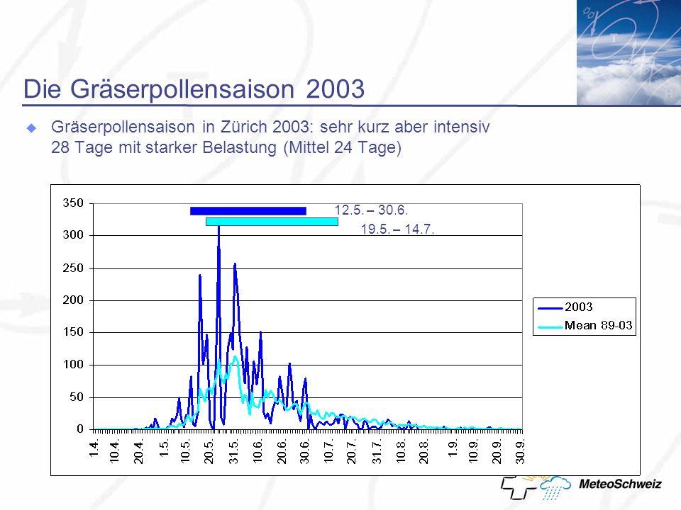Die Gräserpollensaison 2003 Gräserpollensaison in Zürich 2003: sehr kurz aber intensiv 28 Tage mit starker Belastung (Mittel 24 Tage) 12.5.