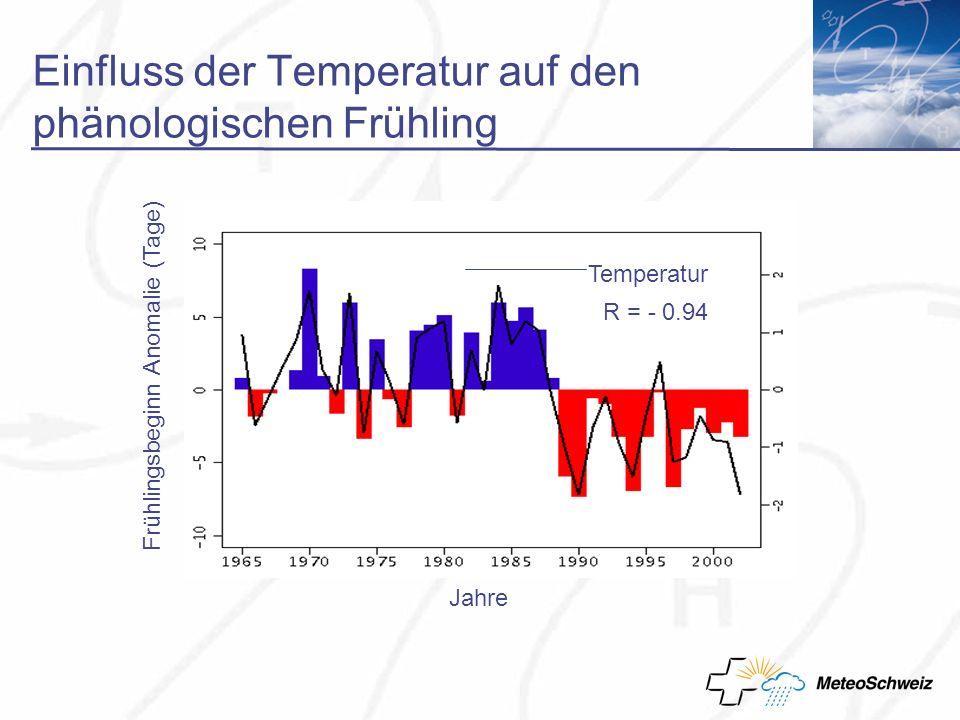 Jahre Frühlingsbeginn Anomalie (Tage) R = - 0.94 Temperatur Einfluss der Temperatur auf den phänologischen Frühling