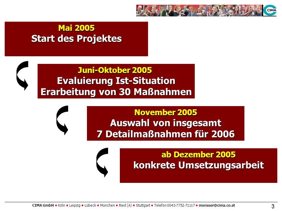 CIMA GmbH Köln Leipzig Lübeck München Ried (A) Stuttgart Telefon 0043-7752-71117 murauer@cima.co.at 3 Mai 2005 Start des Projektes Juni-Oktober 2005 Evaluierung Ist-Situation Erarbeitung von 30 Maßnahmen November 2005 Auswahl von insgesamt 7 Detailmaßnahmen für 2006 ab Dezember 2005 konkrete Umsetzungsarbeit