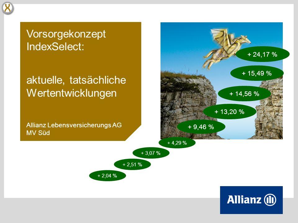 Vorsorgekonzept IndexSelect: aktuelle, tatsächliche Wertentwicklungen Allianz Lebensversicherungs AG MV Süd + 24,17 % + 9,46 % + 3,07 % + 2,04 % + 2,51 % + 4,29 % + 14,56 % + 13,20 % + 15,49 %
