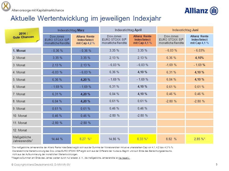 4 © Copyright Allianz Deutschland AG, D-MM-MV-SV Hier ist die Monatsrendite höher als der Cap – nur 4,2% fließen in die Ermittlung des Jahresertrags Indexstichtag November - 1,73 %¹- 1,76 % -2,80 % 0,46 % 0,61 % Allianz Rente IndexSelect mit Cap 4,3% Dow Jones EURO STOXX 50 ® monatliche Rendite Indexstichtag Oktober 2,27 %¹4,18 % -2,80 % 0,46 % 0,61 % %0,61 % 4,00 %6,04 % Allianz Rente IndexSelect mit Cap 4,0 % Dow Jones EURO STOXX 50 ® monatliche Rendite Indexstichtag September 6,47 %¹10,75 % - 2,80 % 0,46 % 0,61 % 4,10 %6,04 % 4,10 %6,31 % Allianz Rente IndexSelect mit Cap 4,1 % Dow Jones EURO STOXX 50 ® monatliche Rendite Maßgebliche Jahresrendite 1 12.