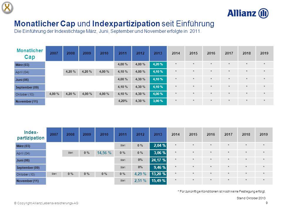 9 © Copyright Allianz Lebensversicherungs-AG Monatlicher Cap und Indexpartizipation seit Einführung Die Einführung der Indexstichtage März, Juni, September und November erfolgte in 2011.