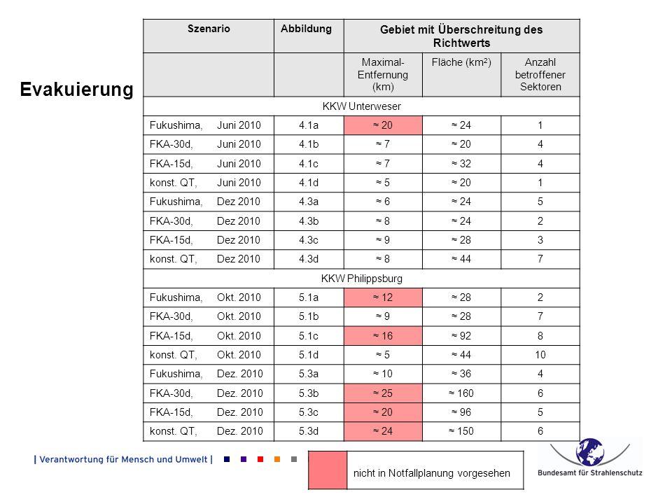 Evakuierung nicht in Notfallplanung vorgesehen SzenarioAbbildung Gebiet mit Überschreitung des Richtwerts Maximal- Entfernung (km) Fläche (km 2 )Anzahl betroffener Sektoren KKW Unterweser Fukushima, Juni 20104.1a 20 241 FKA-30d, Juni 20104.1b 7 204 FKA-15d, Juni 20104.1c 7 324 konst.
