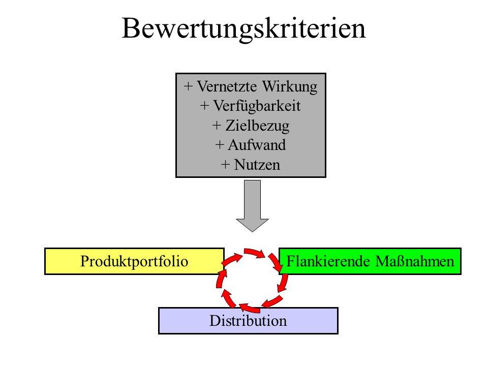 Bewertungskriterien + Vernetzte Wirkung + Verfügbarkeit + Zielbezug + Aufwand + Nutzen ProduktportfolioFlankierende Maßnahmen Distribution