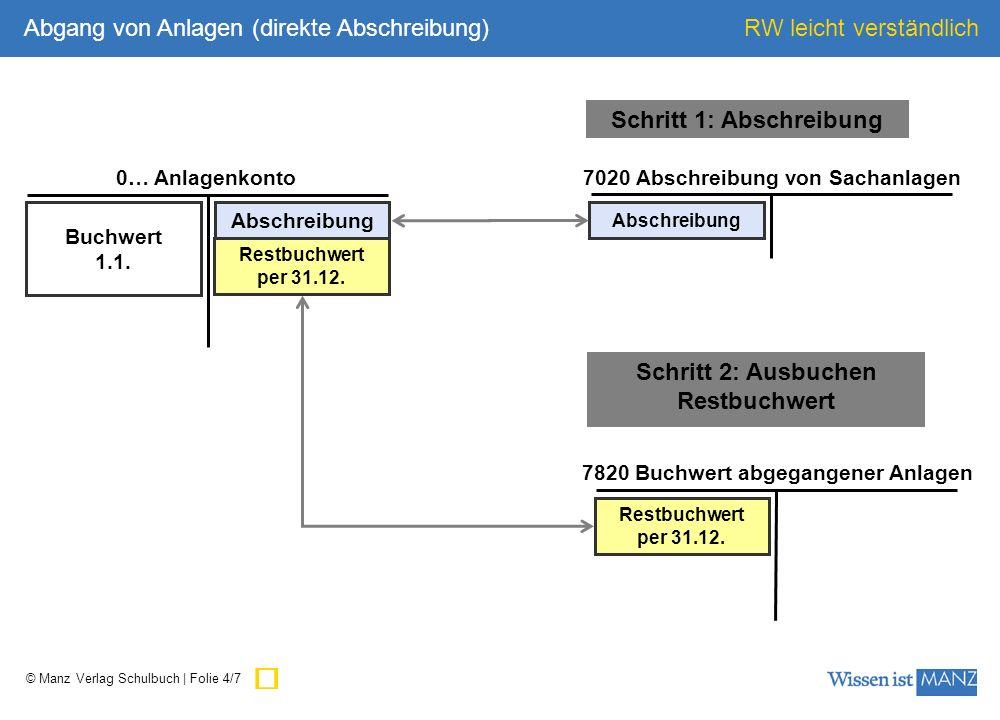 © Manz Verlag Schulbuch | Folie 4/7 RW leicht verständlich Buchwert 1.1. 0… Anlagenkonto 7020 Abschreibung von Sachanlagen Abschreibung 7820 Buchwert