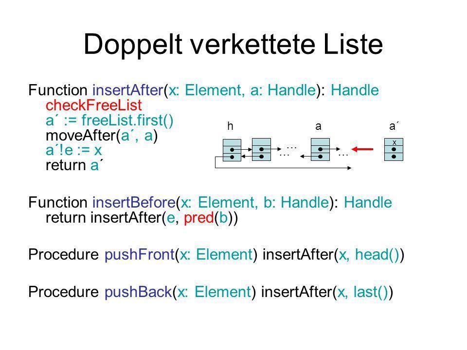 Doppelt verkettete Liste Function insertAfter(x: Element, a: Handle): Handle checkFreeList a´ := freeList.first() moveAfter(a´, a) a´!e := x return a´