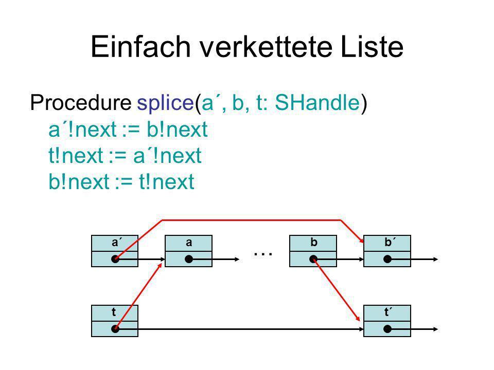 Einfach verkettete Liste Procedure splice(a´, b, t: SHandle) a´!next := b!next t!next := a´!next b!next := t!next a´ … bb´a tt´