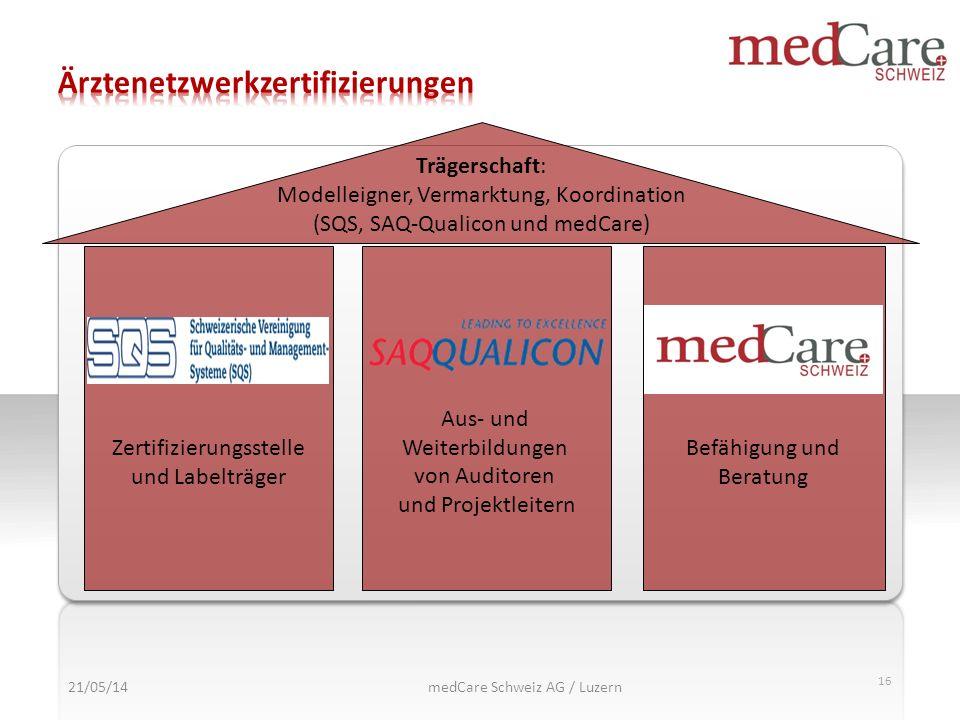 16 Trägerschaft: Modelleigner, Vermarktung, Koordination (SQS, SAQ-Qualicon und medCare) Zertifizierungsstelle und Labelträger Aus- und Weiterbildunge