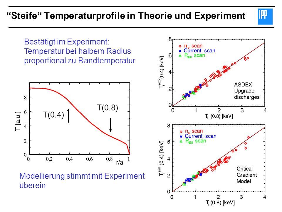 Bestätigt im Experiment: Temperatur bei halbem Radius proportional zu Randtemperatur Modellierung stimmt mit Experiment überein Steife Temperaturprofi