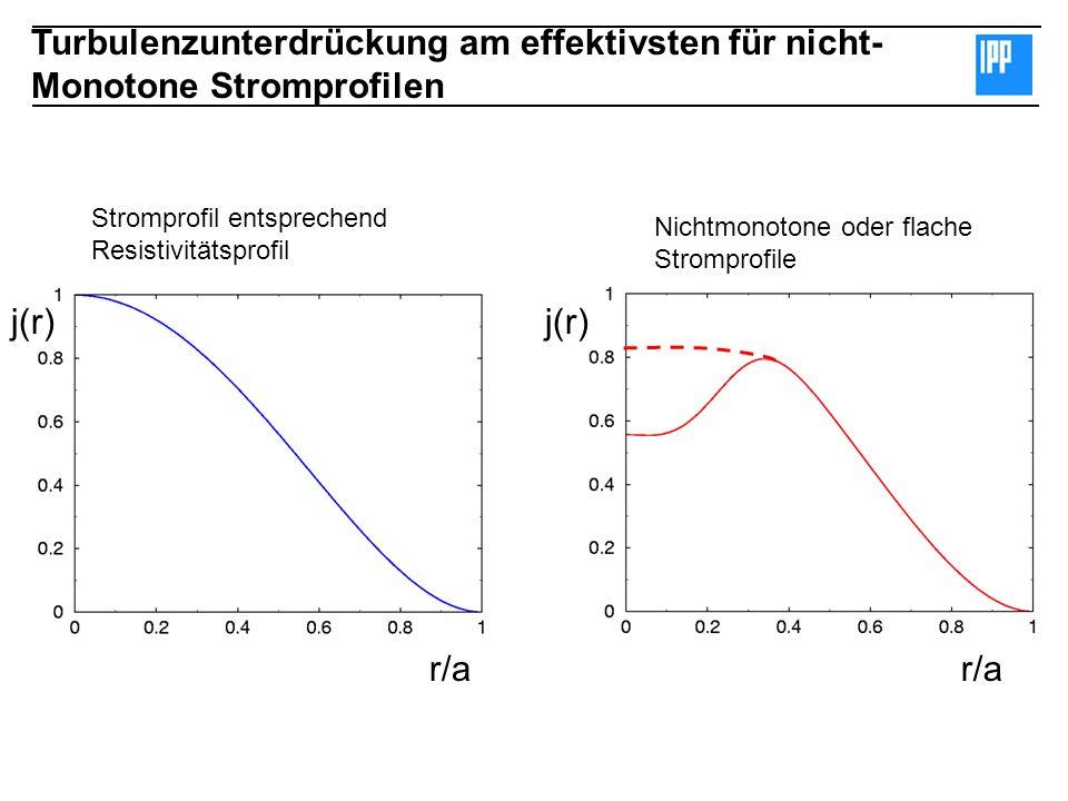 Turbulenzunterdrückung am effektivsten für nicht- Monotone Stromprofilen j(r) r/a j(r) Stromprofil entsprechend Resistivitätsprofil Nichtmonotone oder