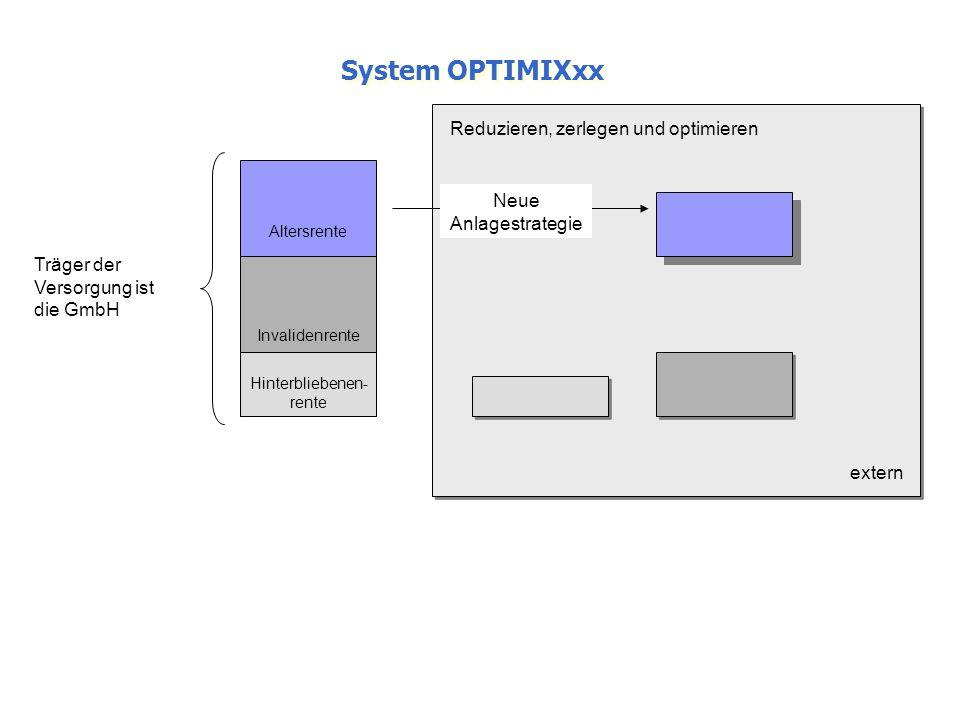 System OPTIMIXxx Altersrente Invalidenrente Hinterbliebenen- rente Neue Anlagestrategie Reduzieren, zerlegen und optimieren extern Träger der Versorgu