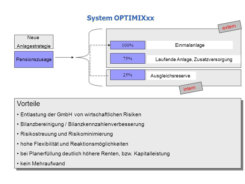 System OPTIMIXxx Pensionszusage Neue Anlagestrategie 100% 75% 25% Einmalanlage Laufende Anlage, Zusatzversorgung Ausgleichsreserve extern intern Vorte