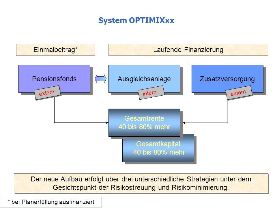 System OPTIMIXxx