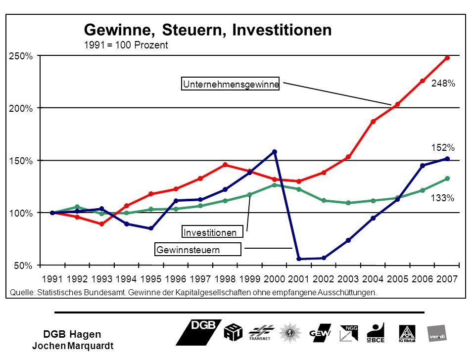 133% 248% 152% 50% 100% 150% 200% 250% 19911992199319941995199619971998199920002001200220032004200520062007 Gewinne, Steuern, Investitionen 1991= 100