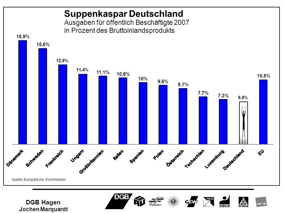 16,9% 15,6% 12,9% 11,4% 11,1% 10,8% 10% 9,6% 9,1% 7,7% 7,3% 6,9% 10,5% Suppenkaspar Deutschland Ausgaben für öffentlich Beschäftigte 2007 in Prozent d