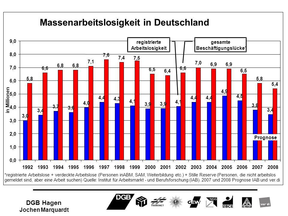 Massenarbeitslosigkeit in Deutschland 3,0 3,4 3,7 3,6 4,0 4,4 4,3 4,1 3,9 4,1 4,4 4,9 4,5 3,8 3,4 5,8 6,6 6,8 7,1 7,6 7,4 6,5 6,4 6,6 7,0 6,9 5,8 5,4