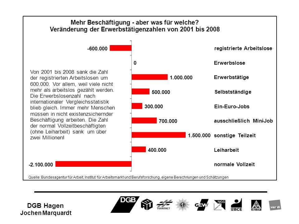 -600.000 0 1.000.000 500.000 300.000 700.000 1.500.000 400.000 -2.100.000 registrierte Arbeitslose Erwerbslose Erwerbstätige Selbstständige Ein-Euro-J