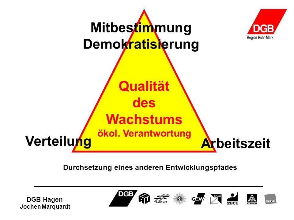 Qualität des Wachstums ökol. Verantwortung Mitbestimmung Demokratisierung Verteilung Arbeitszeit DGB Hagen Jochen Marquardt Durchsetzung eines anderen