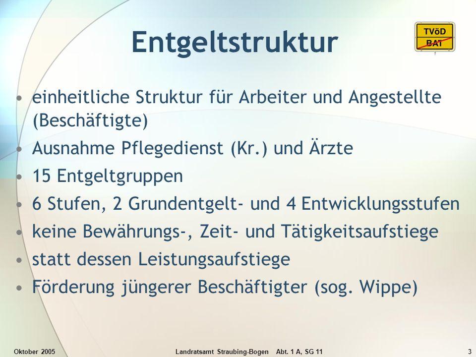Oktober 2005Landratsamt Straubing-Bogen Abt. 1 A, SG 113 Entgeltstruktur einheitliche Struktur für Arbeiter und Angestellte (Beschäftigte) Ausnahme Pf