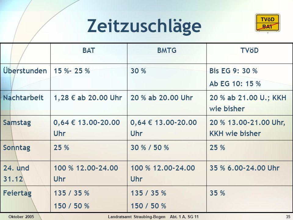 Oktober 2005Landratsamt Straubing-Bogen Abt. 1 A, SG 1135 Zeitzuschläge BATBMTGTVöD Überstunden15 %- 25 %30 % Bis EG 9: 30 % Ab EG 10: 15 % Nachtarbei