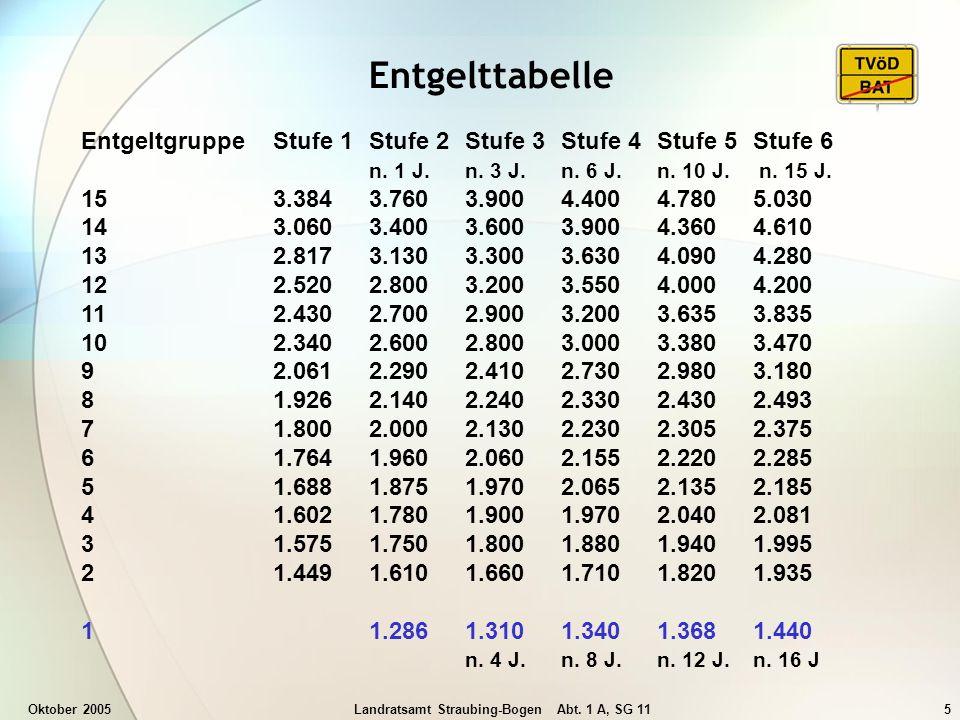 Oktober 2005Landratsamt Straubing-Bogen Abt. 1 A, SG 115 Entgelttabelle Entgeltgruppe Stufe 1Stufe 2Stufe 3Stufe 4Stufe 5Stufe 6 n. 1 J. n. 3 J. n. 6