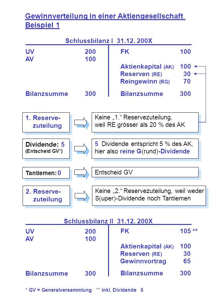 1. Reserve- zuteilung 1. Reserve- zuteilung Gewinnverteilung in einer Aktiengesellschaft Beispiel 1 UV200 AV100 Bilanzsumme300 FK100 Aktienkapital (AK