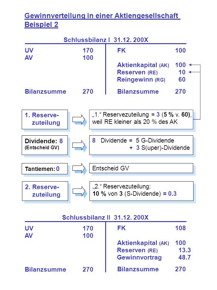 1. Reserve- zuteilung 1. Reserve- zuteilung Gewinnverteilung in einer Aktiengesellschaft Beispiel 2 UV170 AV100 Bilanzsumme270 FK100 Aktienkapital (AK