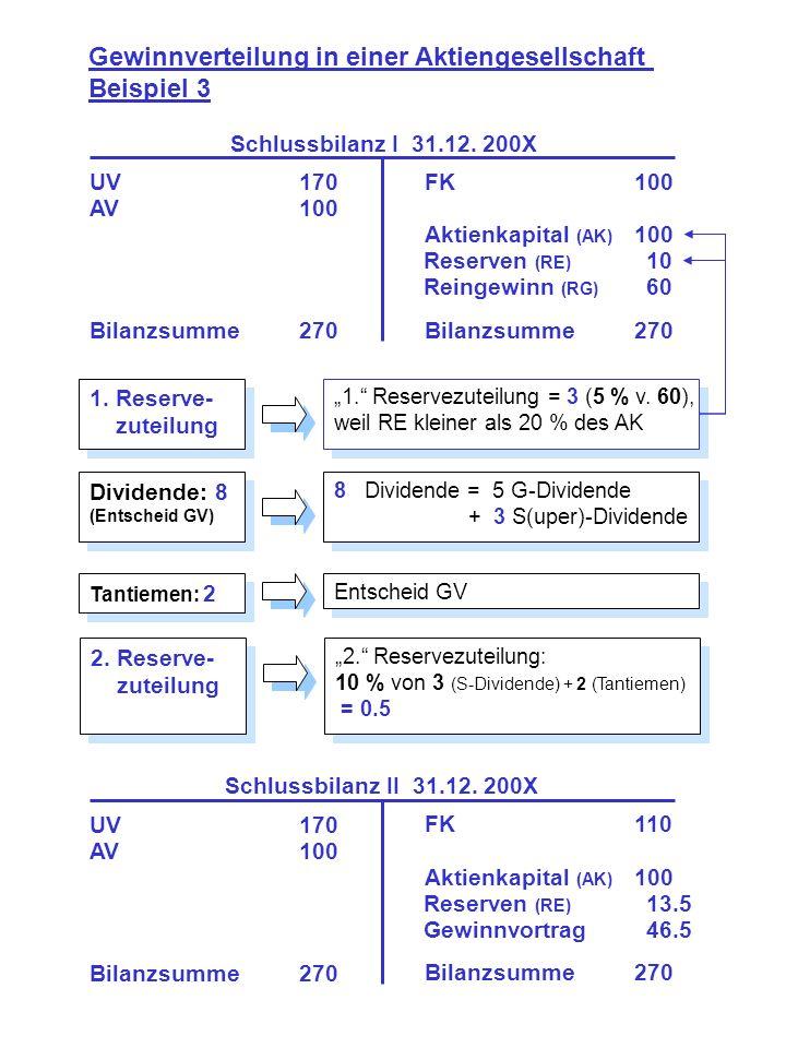 1. Reserve- zuteilung 1. Reserve- zuteilung Gewinnverteilung in einer Aktiengesellschaft Beispiel 3 UV170 AV100 Bilanzsumme270 FK100 Aktienkapital (AK
