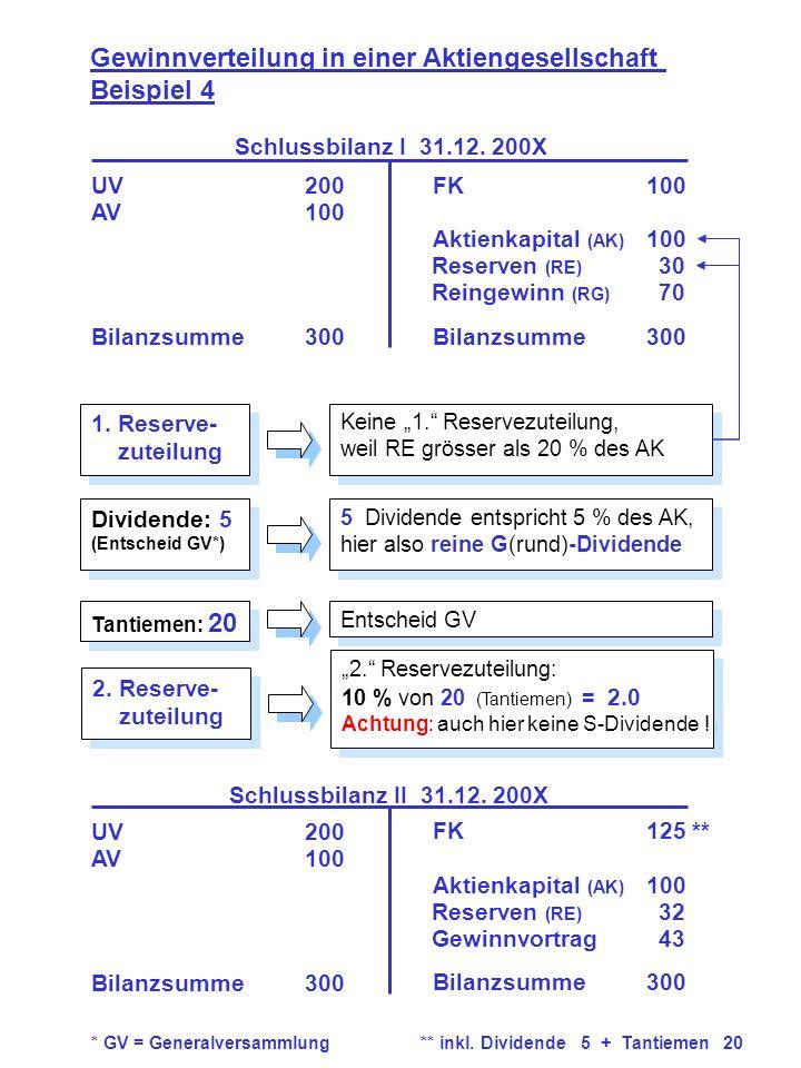 1. Reserve- zuteilung 1. Reserve- zuteilung Gewinnverteilung in einer Aktiengesellschaft Beispiel 4 UV200 AV100 Bilanzsumme300 FK100 Aktienkapital (AK