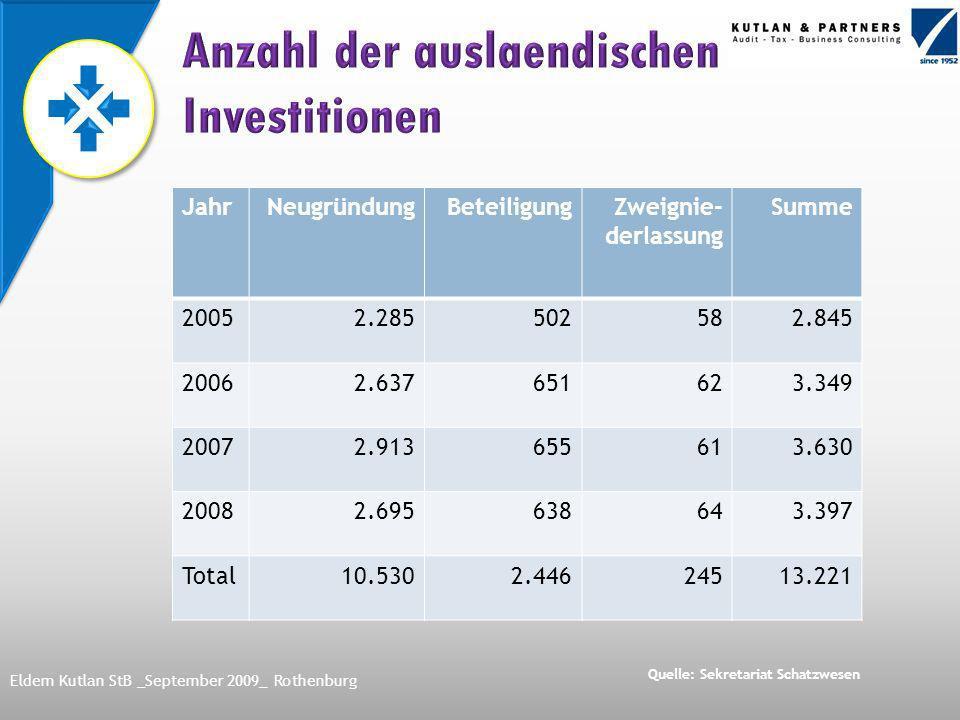 Kapital- gesellschaften A.Ş.(Vergl.AG) Ltd. (Vergl.