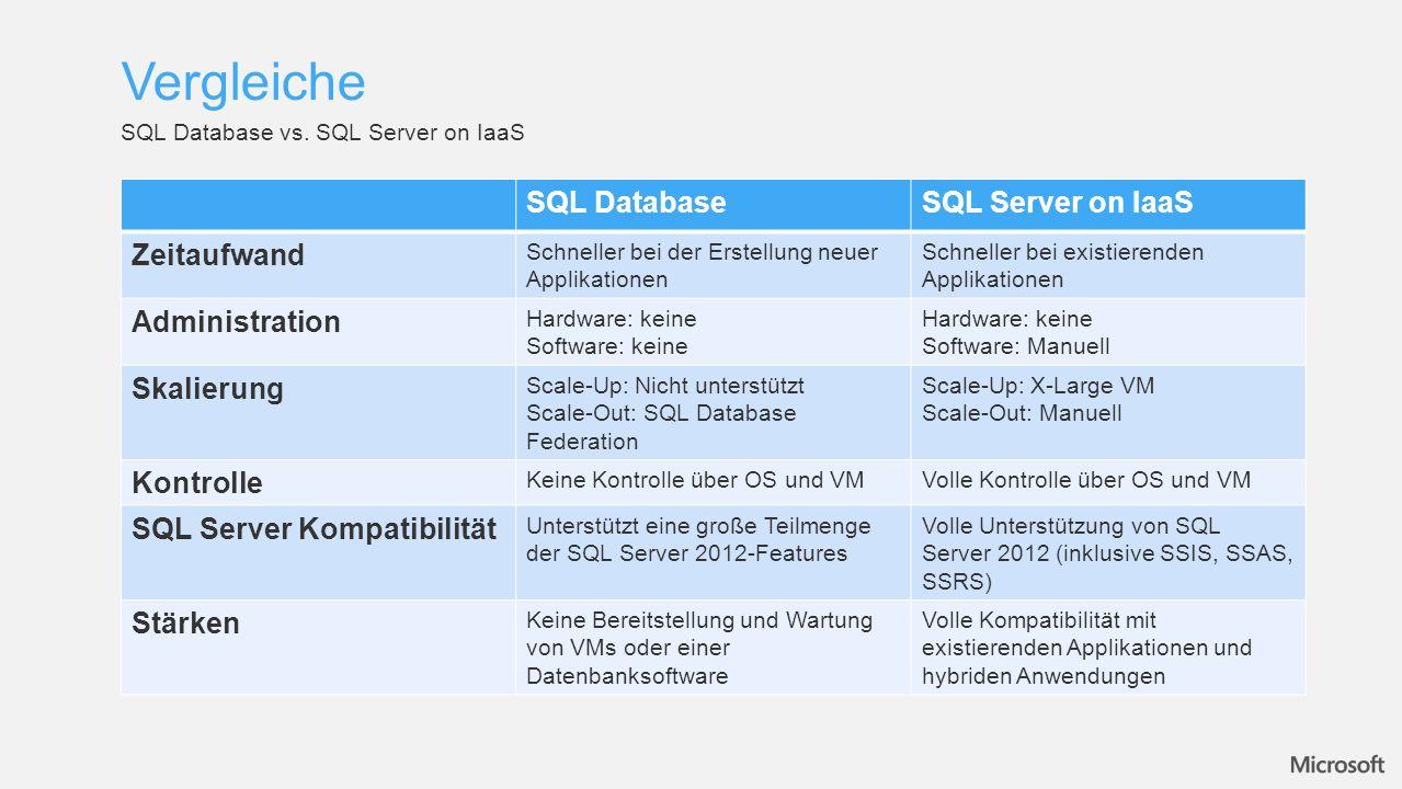 SQL DatabaseSQL Server on IaaS Zeitaufwand Schneller bei der Erstellung neuer Applikationen Schneller bei existierenden Applikationen Administration Hardware: keine Software: keine Hardware: keine Software: Manuell Skalierung Scale-Up: Nicht unterstützt Scale-Out: SQL Database Federation Scale-Up: X-Large VM Scale-Out: Manuell Kontrolle Keine Kontrolle über OS und VMVolle Kontrolle über OS und VM SQL Server Kompatibilität Unterstützt eine große Teilmenge der SQL Server 2012-Features Volle Unterstützung von SQL Server 2012 (inklusive SSIS, SSAS, SSRS) Stärken Keine Bereitstellung und Wartung von VMs oder einer Datenbanksoftware Volle Kompatibilität mit existierenden Applikationen und hybriden Anwendungen Vergleiche SQL Database vs.