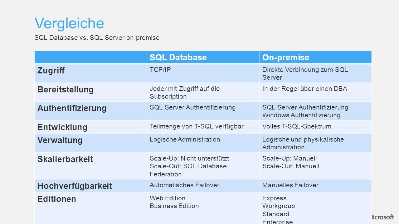 SQL DatabaseOn-premise Zugriff TCP/IPDirekte Verbindung zum SQL Server Bereitstellung Jeder mit Zugriff auf die Subscription In der Regel über einen DBA Authentifizierung SQL Server Authentifizierung Windows Authentifizierung Entwicklung Teilmenge von T-SQL verfügbarVolles T-SQL-Spektrum Verwaltung Logische AdministrationLogische und physikalische Administration Skalierbarkeit Scale-Up: Nicht unterstützt Scale-Out: SQL Database Federation Scale-Up: Manuell Scale-Out: Manuell Hochverfügbarkeit Automatisches FailoverManuelles Failover Editionen Web Edition Business Edition Express Workgroup Standard Enterprise Vergleiche SQL Database vs.