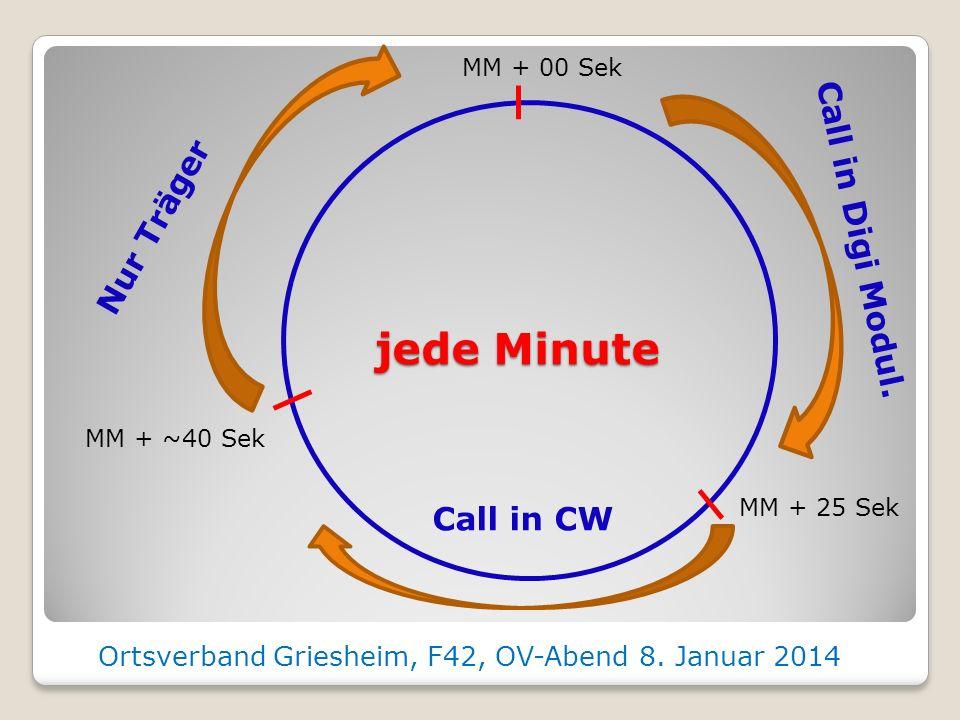 Überlegungen zur Modulation & Kodierung (2) JT4 Optimiert für UKW Ausbreitung 48 Zeichen, bis 13 Zeichen/Nachricht Dekodiert bis -24 dB unter der Gras