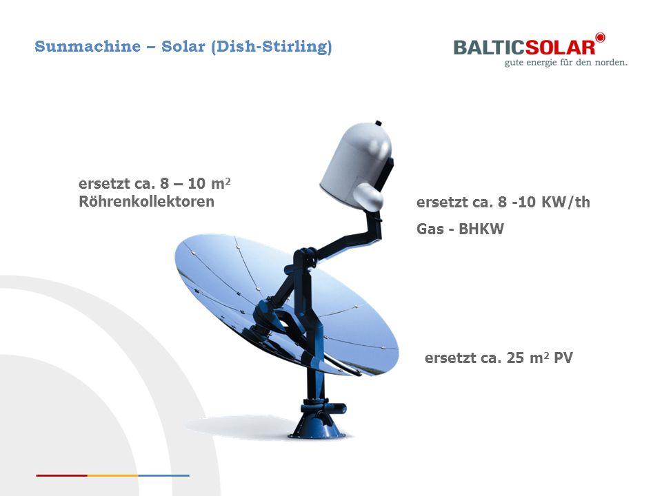 ersetzt ca. 25 m 2 PV ersetzt ca. 8 – 10 m 2 Röhrenkollektoren ersetzt ca. 8 -10 KW/th Gas - BHKW Sunmachine – Solar (Dish-Stirling)